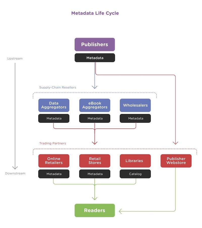 Esquema del ciclo de vida de los metadatos